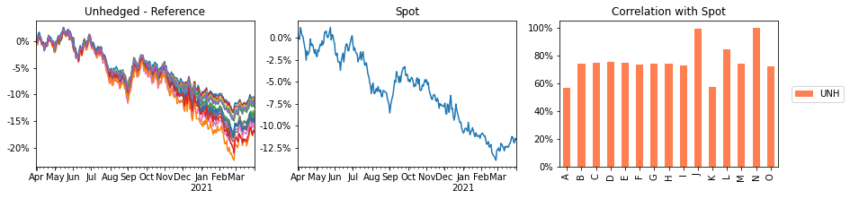 unhedged divergence, spot and their correlation