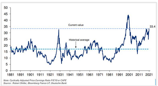Cyclically Adjusted PE ratio for S&P 500 Index