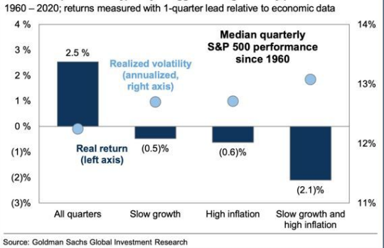 Effect of inflation on S&P 500 returns
